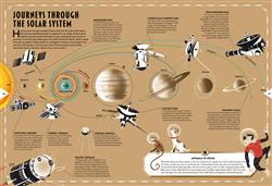 Explore 12 Slide 5 Journeys through the solar system